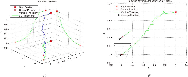 Figure 4 for 3-D Velocity Regulation for Nonholonomic Source Seeking Without Position Measurement