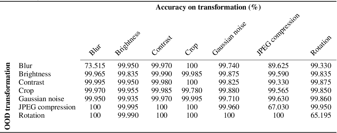 Figure 4 for Towards transformation-resilient provenance detection of digital media