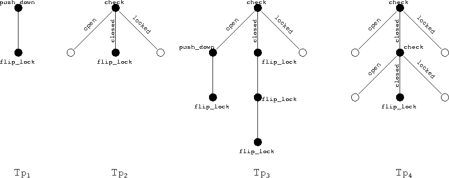Figure 1 for Reasoning and Planning with Sensing Actions, Incomplete Information, and Static Causal Laws using Answer Set Programming