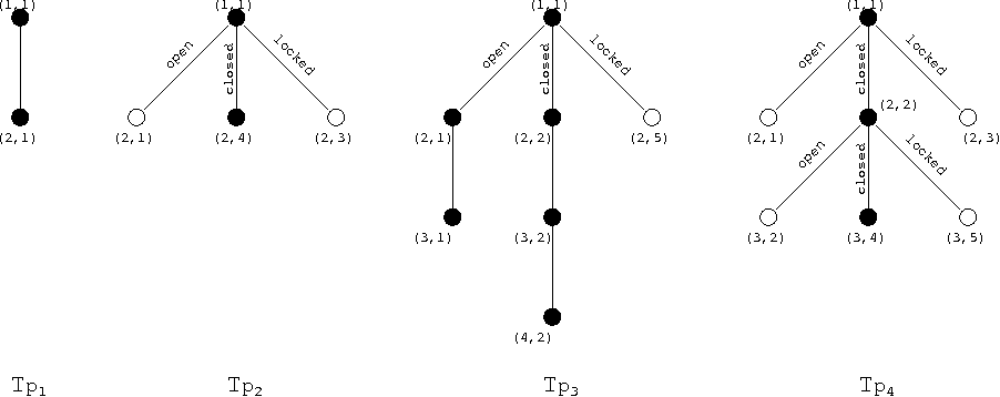 Figure 3 for Reasoning and Planning with Sensing Actions, Incomplete Information, and Static Causal Laws using Answer Set Programming