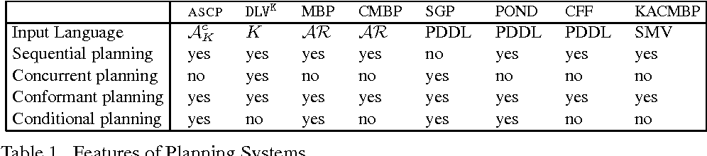 Figure 2 for Reasoning and Planning with Sensing Actions, Incomplete Information, and Static Causal Laws using Answer Set Programming