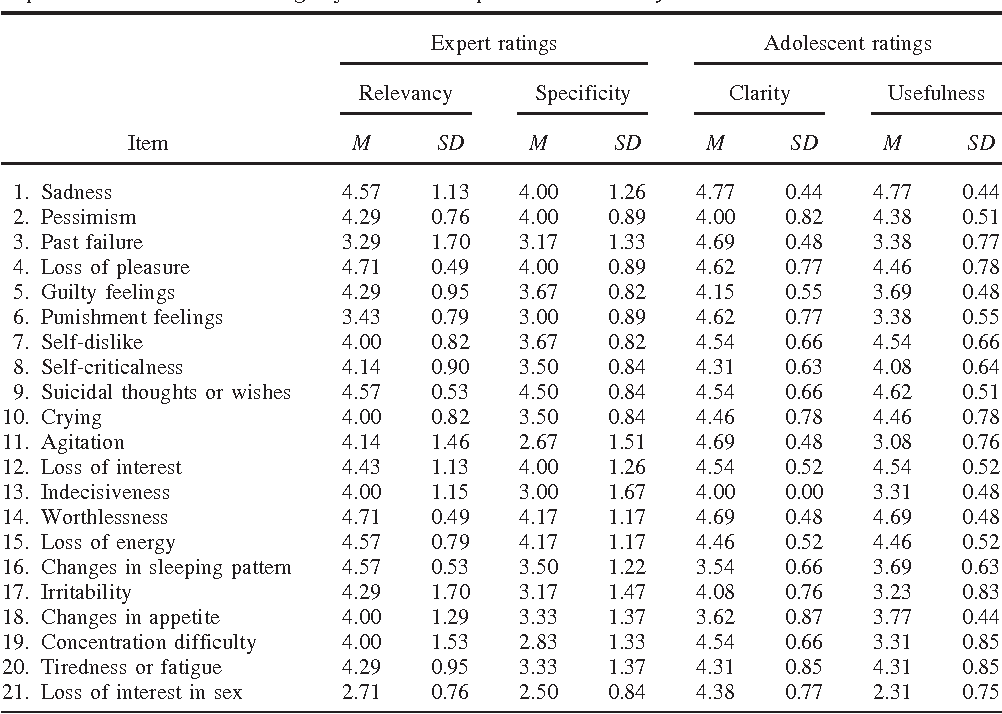reliability and validity of the beck anxiety inventory