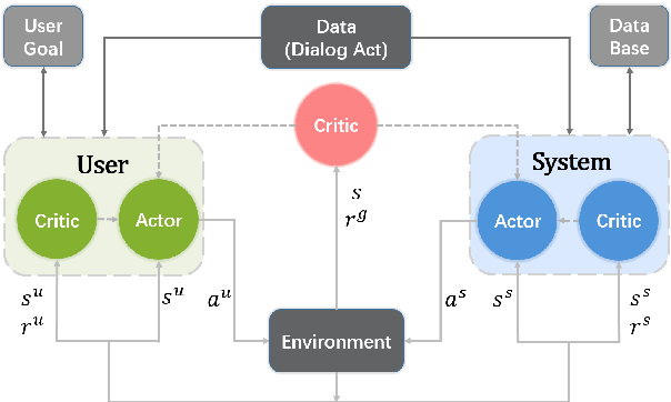 Figure 3 for Multi-Agent Task-Oriented Dialog Policy Learning with Role-Aware Reward Decomposition