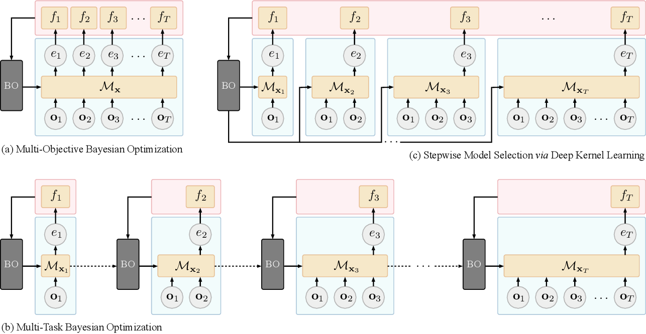 Figure 1 for Stepwise Model Selection for Sequence Prediction via Deep Kernel Learning