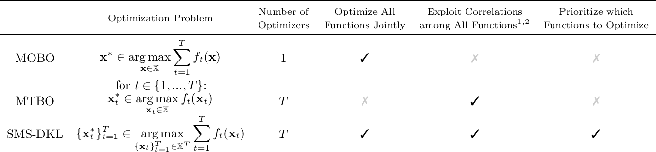 Figure 2 for Stepwise Model Selection for Sequence Prediction via Deep Kernel Learning