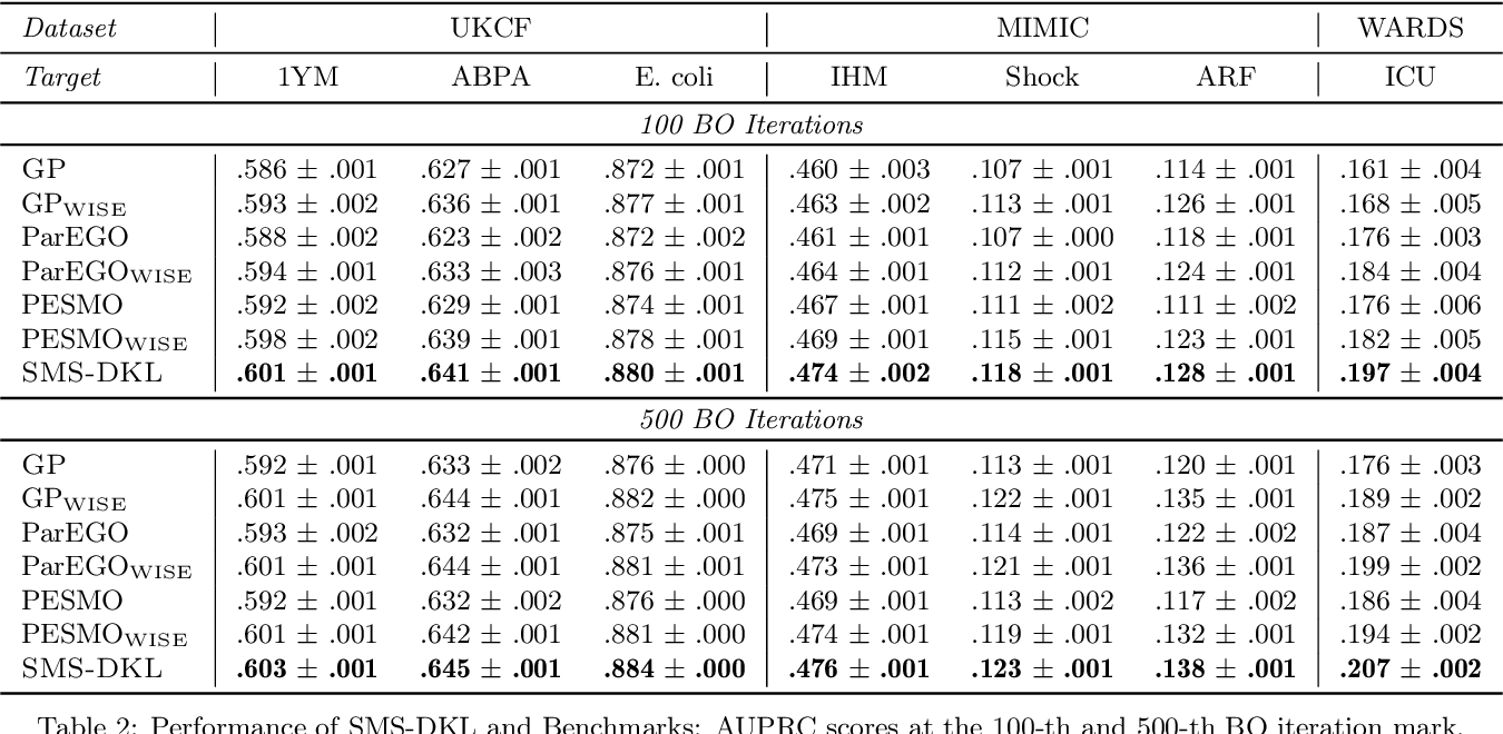 Figure 4 for Stepwise Model Selection for Sequence Prediction via Deep Kernel Learning