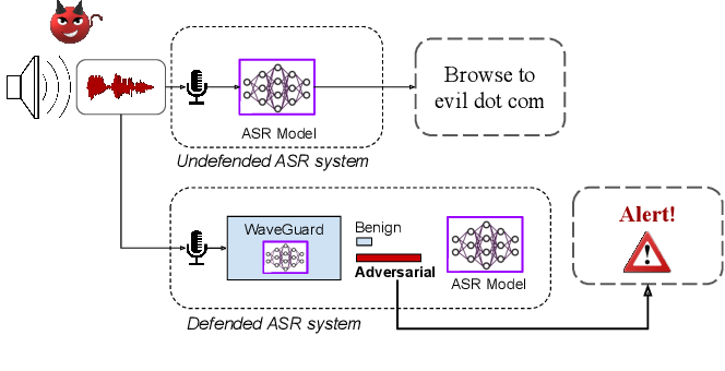 Figure 1 for WaveGuard: Understanding and Mitigating Audio Adversarial Examples