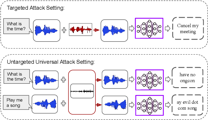 Figure 3 for WaveGuard: Understanding and Mitigating Audio Adversarial Examples