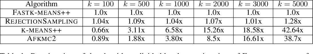 Figure 1 for Fast and Accurate $k$-means++ via Rejection Sampling