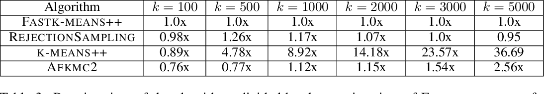 Figure 3 for Fast and Accurate $k$-means++ via Rejection Sampling