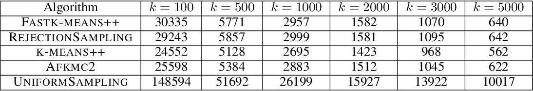 Figure 4 for Fast and Accurate $k$-means++ via Rejection Sampling