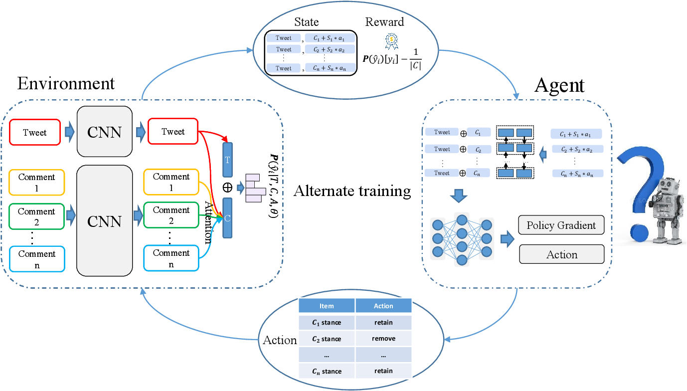 Figure 2 for SRLF: A Stance-aware Reinforcement Learning Framework for Content-based Rumor Detection on Social Media