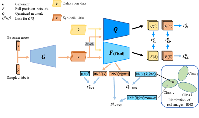 Figure 1 for Fine-grained Data Distribution Alignment for Post-Training Quantization