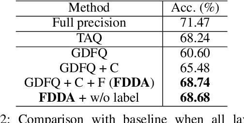 Figure 4 for Fine-grained Data Distribution Alignment for Post-Training Quantization