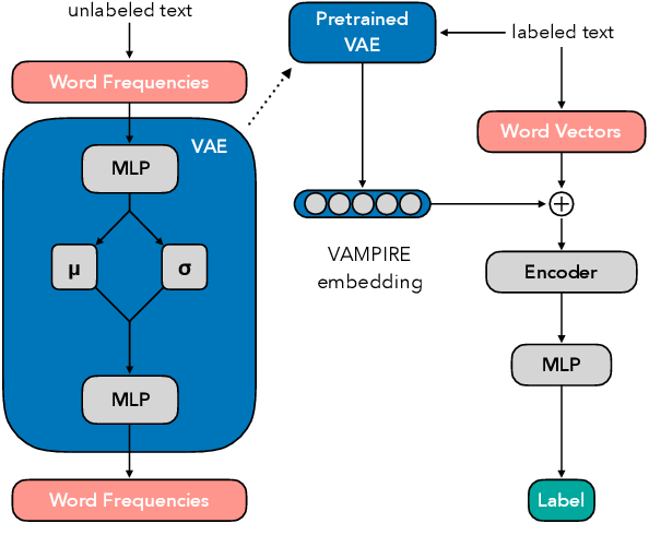 Figure 1 for Variational Pretraining for Semi-supervised Text Classification