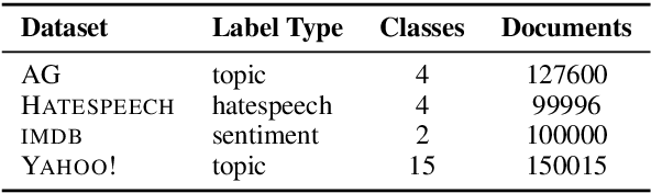 Figure 2 for Variational Pretraining for Semi-supervised Text Classification