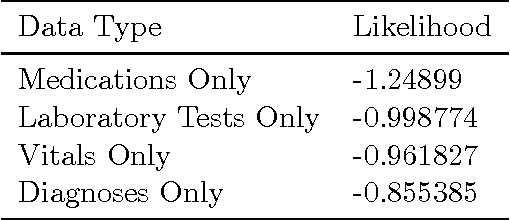 Figure 3 for Deep Survival Analysis