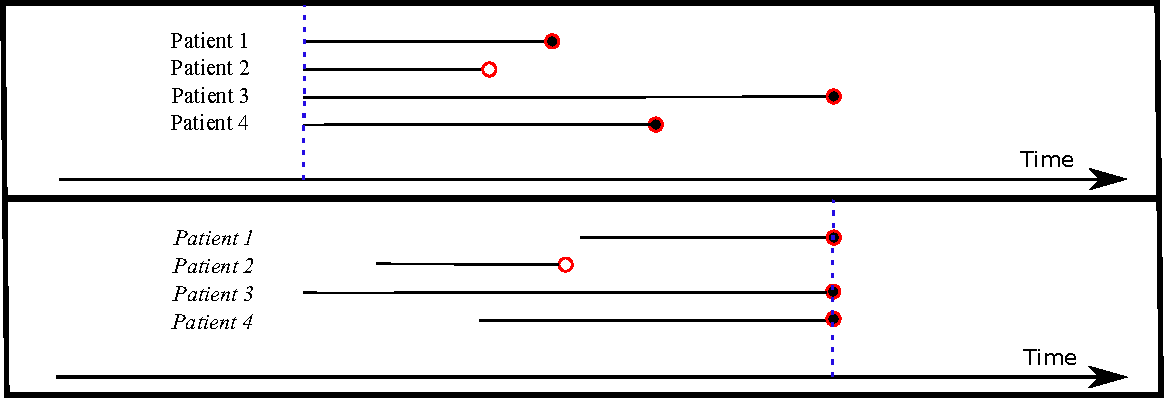 Figure 1 for Deep Survival Analysis