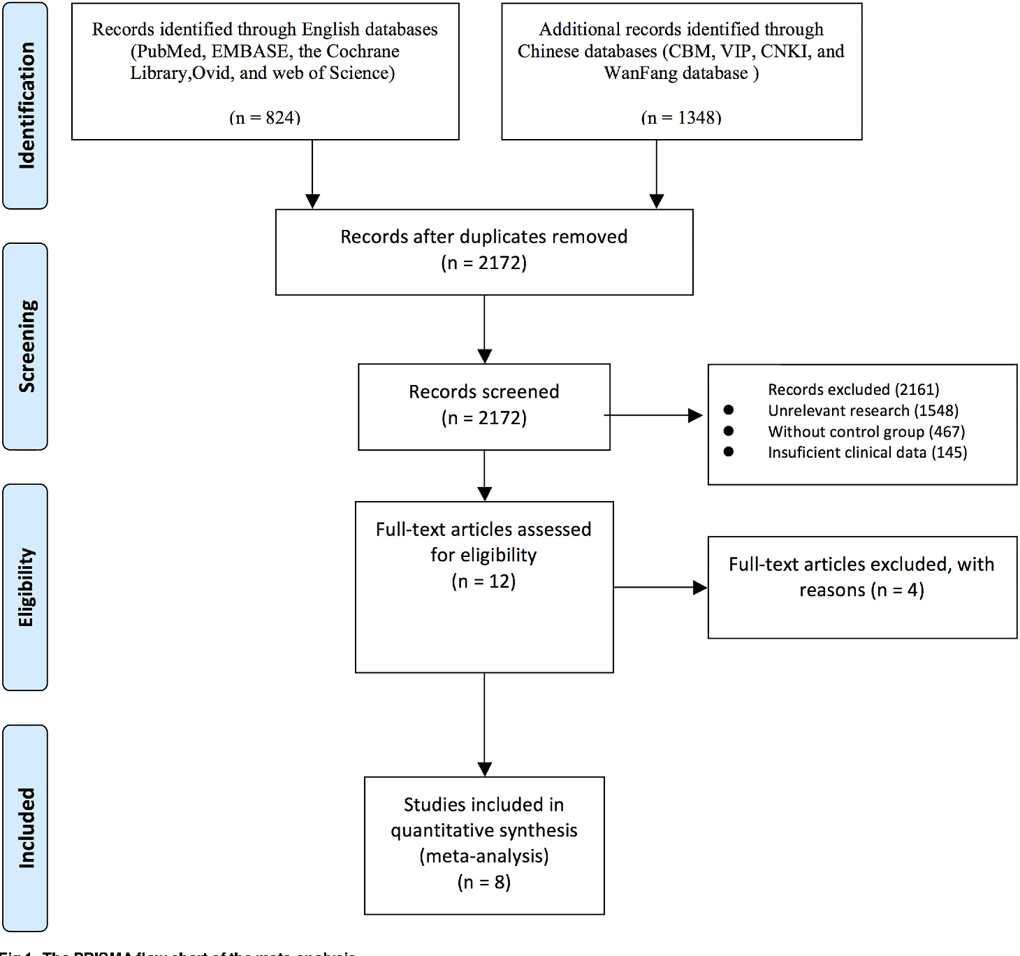 The Prognosis of Anti-Angiogenesis Treatments Combined with Standard