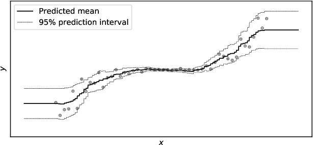 Figure 1 for NGBoost: Natural Gradient Boosting for Probabilistic Prediction