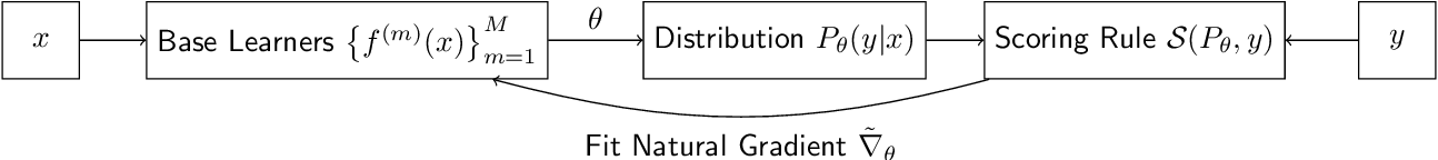 Figure 3 for NGBoost: Natural Gradient Boosting for Probabilistic Prediction