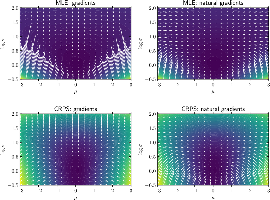 Figure 4 for NGBoost: Natural Gradient Boosting for Probabilistic Prediction