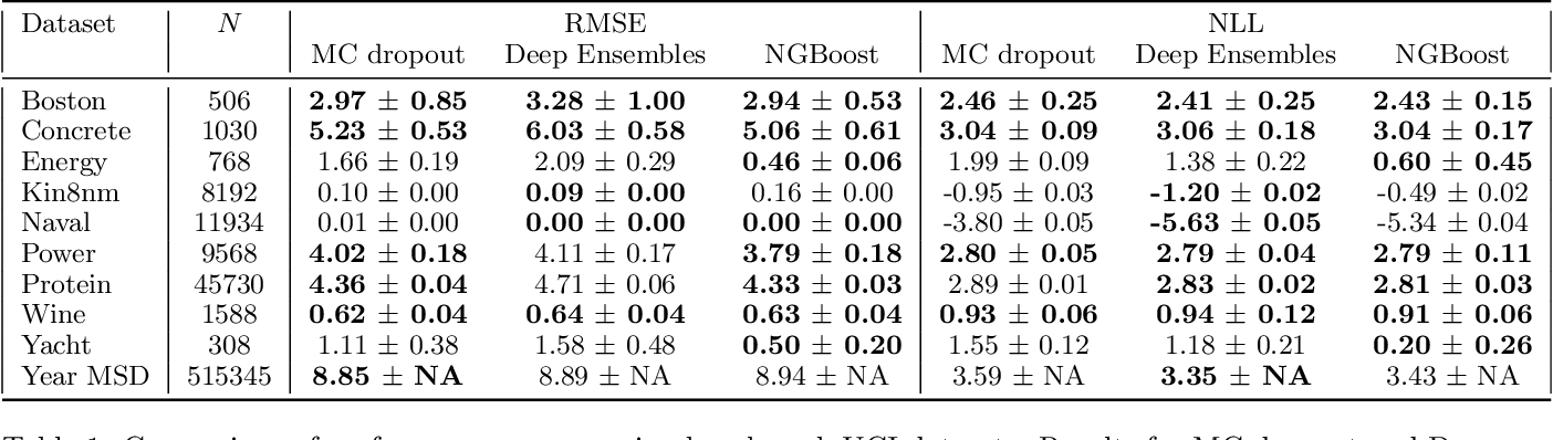 Figure 2 for NGBoost: Natural Gradient Boosting for Probabilistic Prediction
