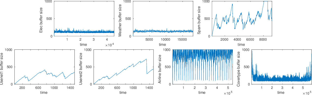 Figure 4 for Diverse Instances-Weighting Ensemble based on Region Drift Disagreement for Concept Drift Adaptation