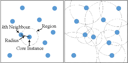 Figure 1 for Diverse Instances-Weighting Ensemble based on Region Drift Disagreement for Concept Drift Adaptation