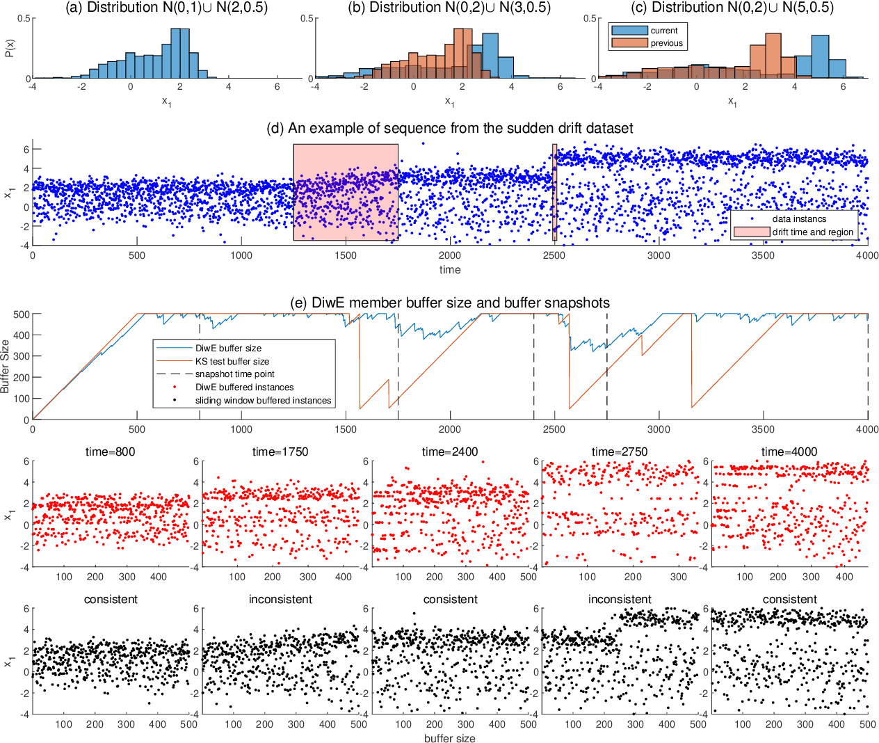 Figure 3 for Diverse Instances-Weighting Ensemble based on Region Drift Disagreement for Concept Drift Adaptation