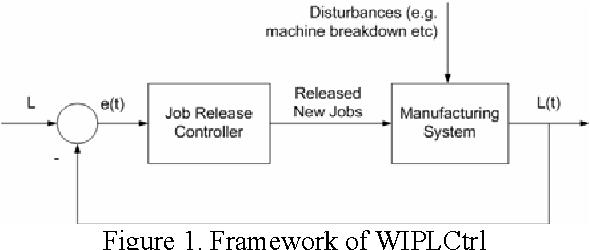 Simulation experimental investigation on job release control