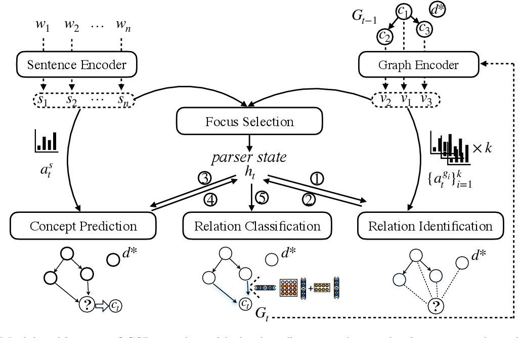 Figure 3 for Core Semantic First: A Top-down Approach for AMR Parsing