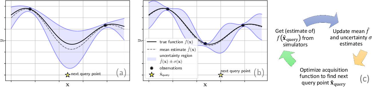 Figure 2 for Epidemiologically and Socio-economically Optimal Policies via Bayesian Optimization