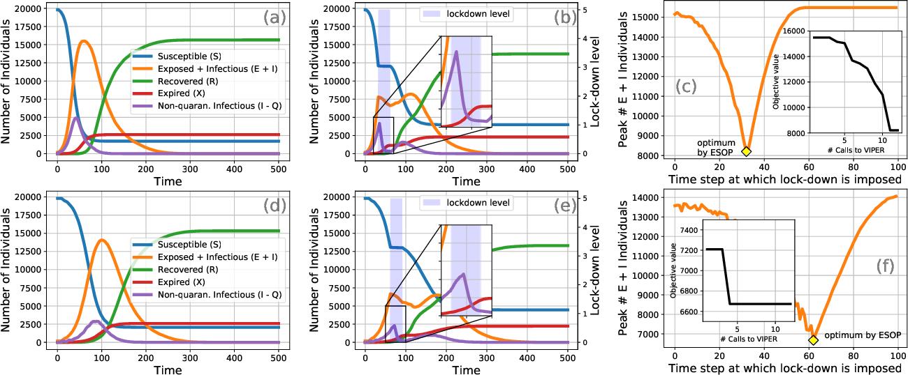 Figure 3 for Epidemiologically and Socio-economically Optimal Policies via Bayesian Optimization