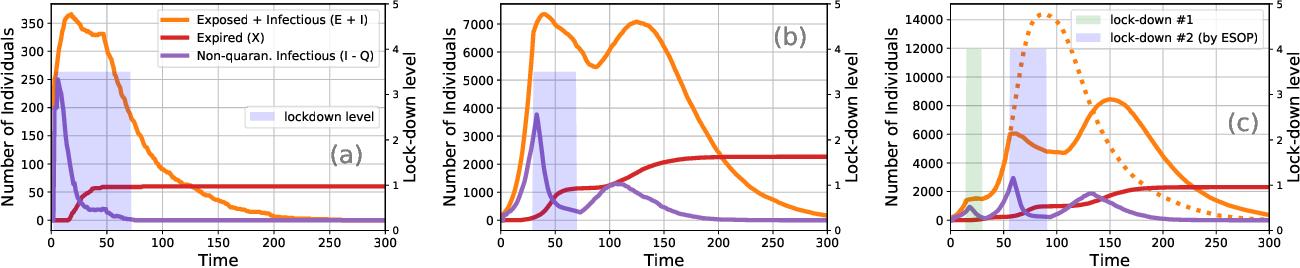 Figure 4 for Epidemiologically and Socio-economically Optimal Policies via Bayesian Optimization