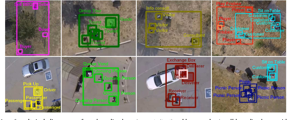 Figure 1 for Joint Inference of Groups, Events and Human Roles in Aerial Videos