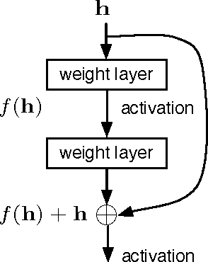Figure 1 for Small-footprint Deep Neural Networks with Highway Connections for Speech Recognition