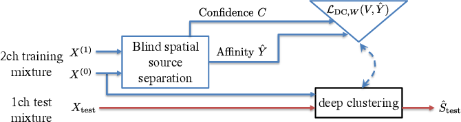 Figure 1 for Bootstrapping single-channel source separation via unsupervised spatial clustering on stereo mixtures