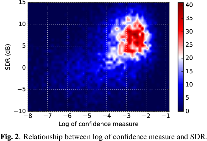 Figure 3 for Bootstrapping single-channel source separation via unsupervised spatial clustering on stereo mixtures