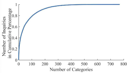 Figure 1 for Data-Driven Regular Expressions Evolution for Medical Text Classification Using Genetic Programming
