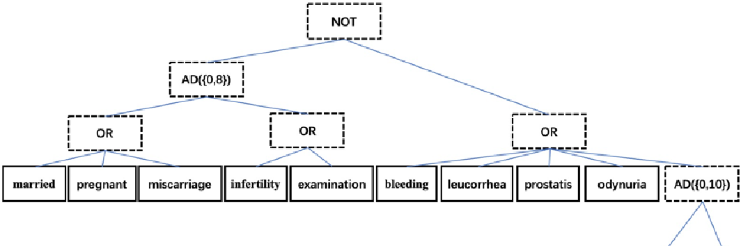 Figure 2 for Data-Driven Regular Expressions Evolution for Medical Text Classification Using Genetic Programming