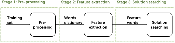 Figure 3 for Data-Driven Regular Expressions Evolution for Medical Text Classification Using Genetic Programming