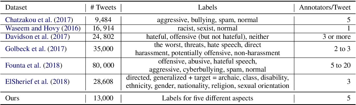 Figure 2 for Multilingual and Multi-Aspect Hate Speech Analysis