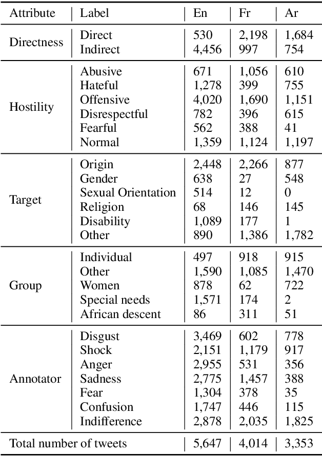 Figure 4 for Multilingual and Multi-Aspect Hate Speech Analysis