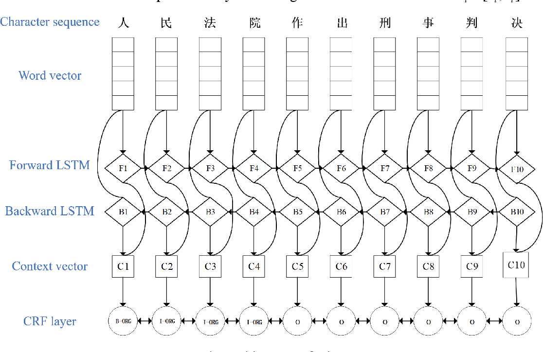 Figure 2 for Recognizing Chinese Judicial Named Entity using BiLSTM-CRF