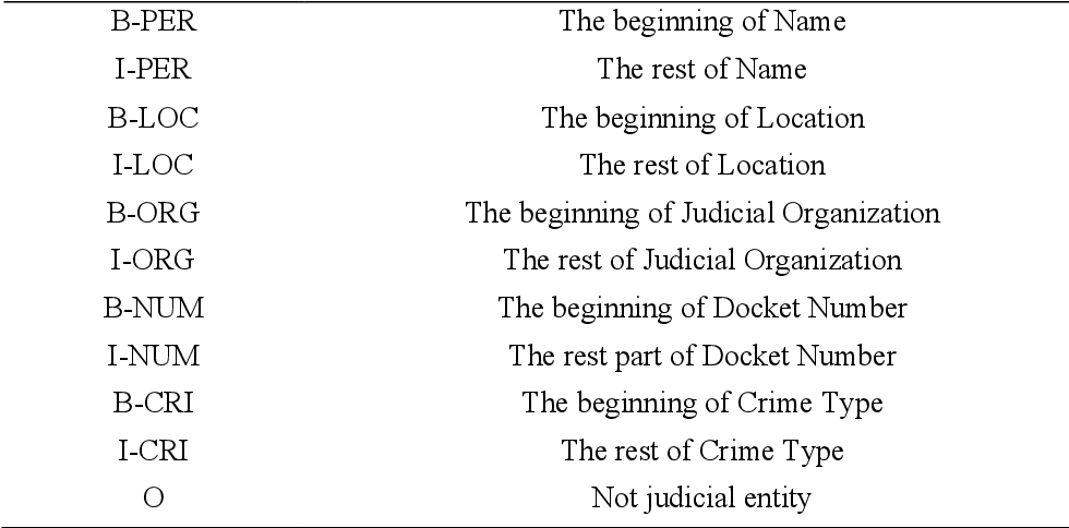 Figure 3 for Recognizing Chinese Judicial Named Entity using BiLSTM-CRF