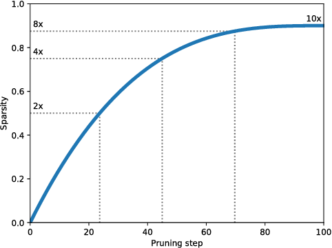Figure 1 for To prune, or not to prune: exploring the efficacy of pruning for model compression