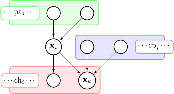 Figure 1 for On the Convergence of Stochastic Variational Inference in Bayesian Networks