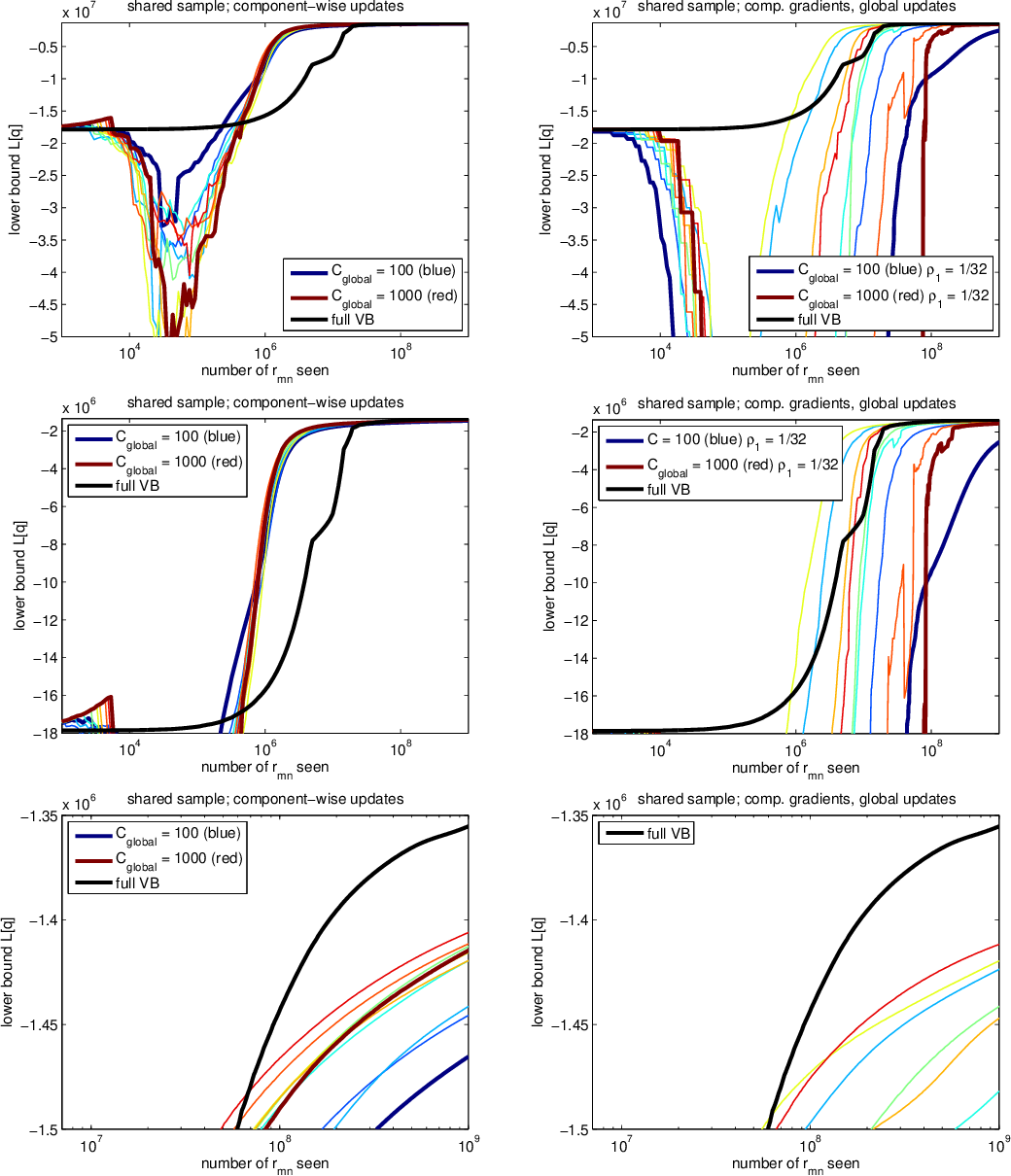 Figure 3 for On the Convergence of Stochastic Variational Inference in Bayesian Networks