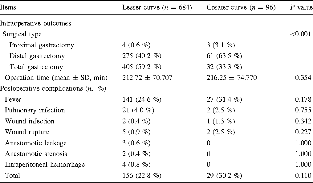 Comparison Of Clinicopathological Features And Prognosis Of Gastric
